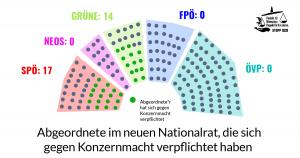 Ab heute sitzen 31 Abgeordnete im neuen #Nationalrat, die sich gegen Konzernmach