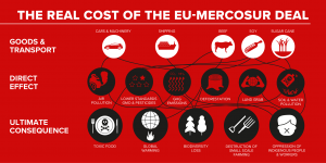 Nein zum #EUMercosur Abkommen!